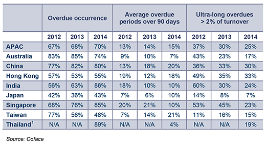 70% of companies in the Asia Pacific Region experienced overdues in 2014 (chart)